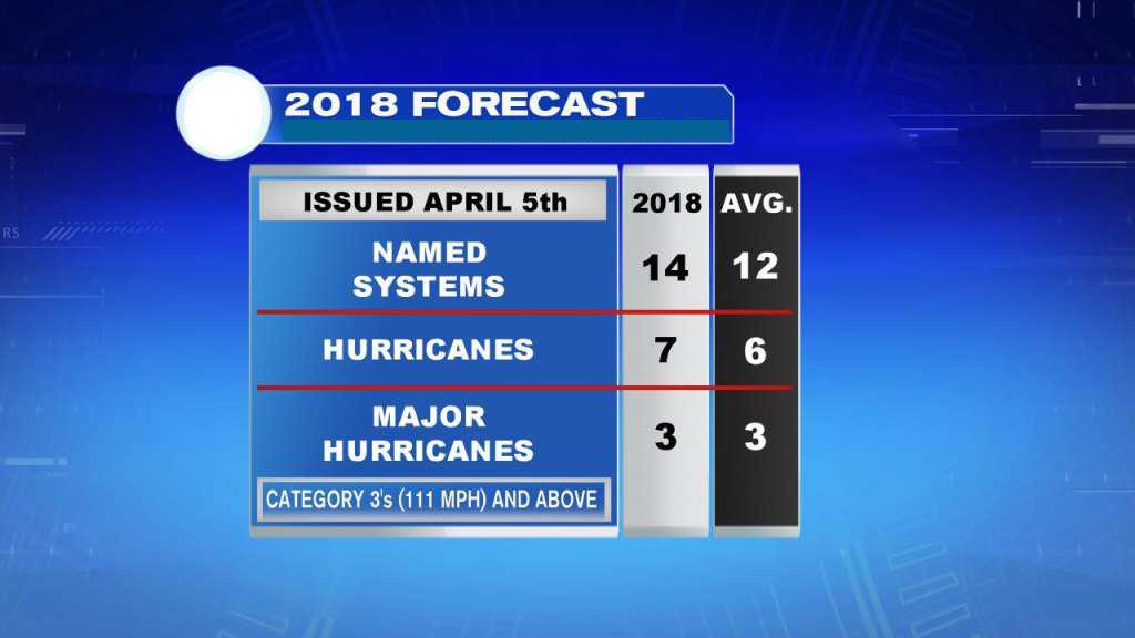 HurricaneForecast2018
